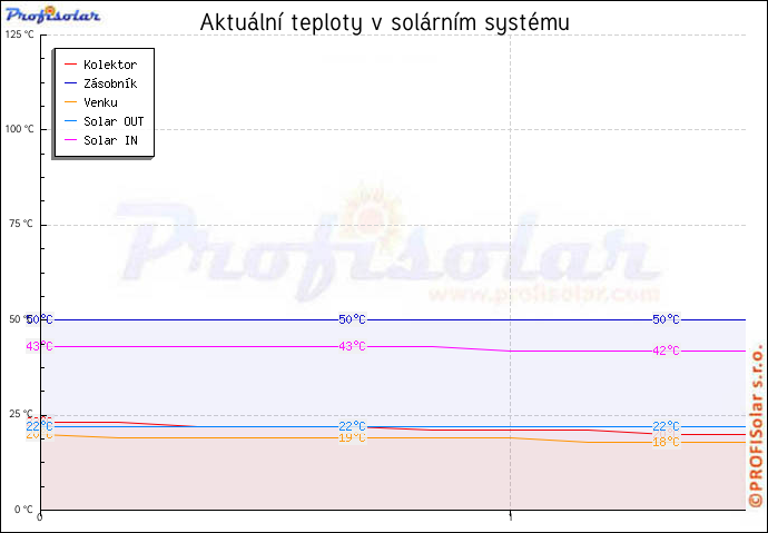 Pokud se z bezpečnostních důvodů graf aktuálních teplot nezobrazil klikni na odkaz